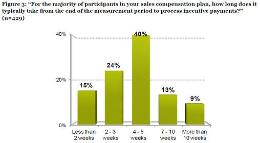 timeliness of sales comp process